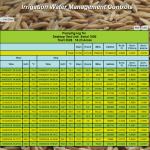 Aquarius irrigation data